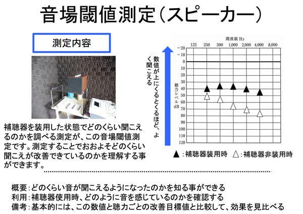 補聴器の世界には、補聴器を使ってどのように聞こえているのかを調べられるものがある。