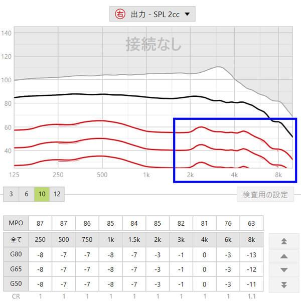 クロス補聴器をつける際の問題の一つに自分の声の変化があります。その点に関しては、1800〜を抑えると、楽になります。