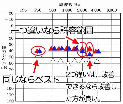 音場閾値測定を左だけ、右だけで行うと、それぞれの補聴器のバランスを見る事ができる。完全に一致させることは難しいが、それなりにバランを整えられるので、このように確認すると良くしやすい。自信がない方は、確認してもらうのも良い。