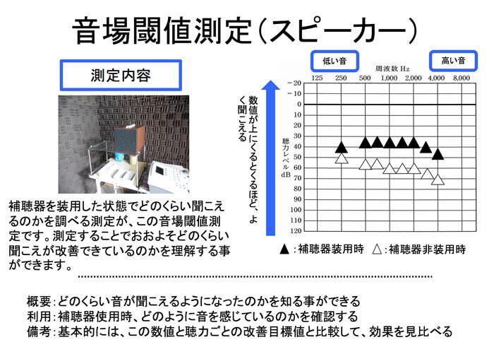 補聴器の効果を可視化するためのツールの一つに音場閾値測定があります。こちらにより、聞こえの状況を確認できると、現状を把握したり、目標値と比較する事で、現状を確認することができます。