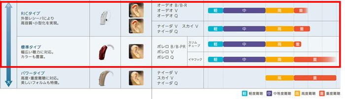 耳かけ形補聴器の場合は、この中から選んでもらえれば大丈夫だ。