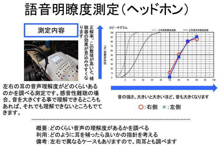 補聴器の世界には、音声を理解するための測定。というものがある。これにより、どのくらい理解できるのか。補聴器の適性は、どのくらいなのかがわかる。