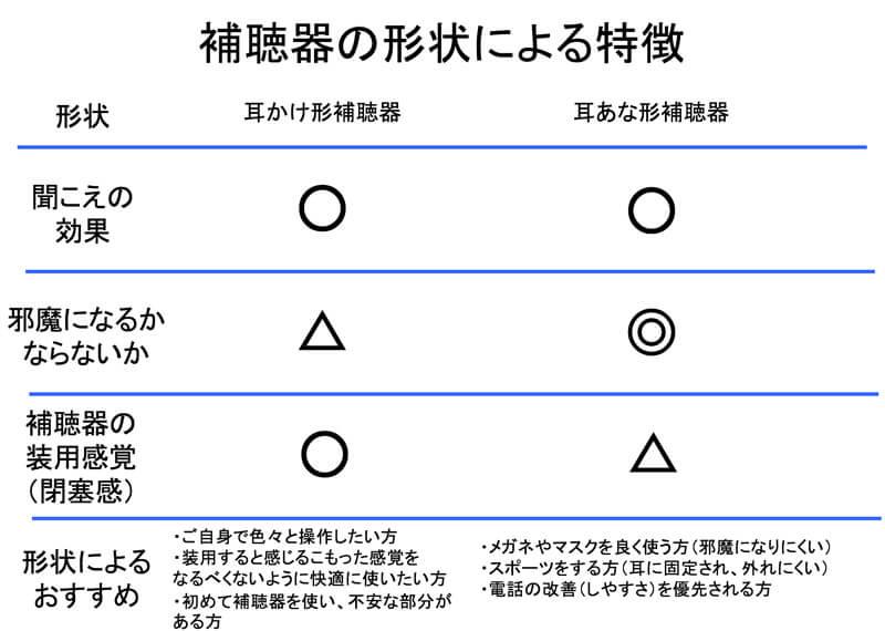 形による特徴は、こちらの通り。形状は、扱いやすさ、自分なりに使いやすい方を選べば大丈夫。