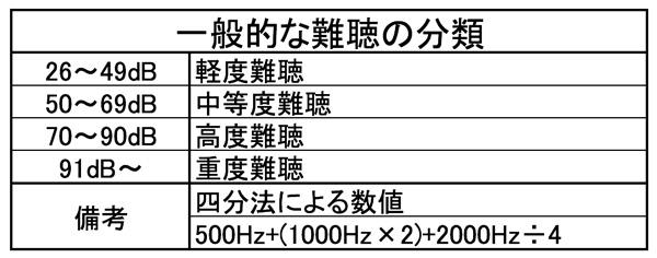 主な難聴の分類。こちらにより、難聴の重さに関して、分類されています。