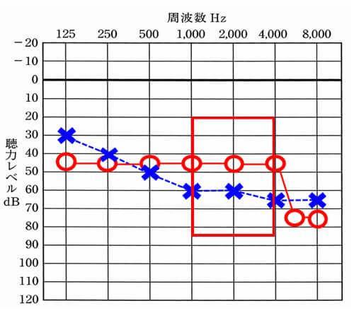 アラーム系は、色々な音の高さ(周波数)があるが、概ね、この中で影響することが多い。