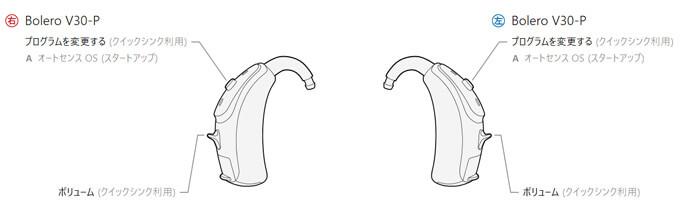 補聴器には、いくつか自分で操作し、音を変えられるものがある。音を変えられると、場面場面で、自分に合わせやすくなるため、便利に使える。