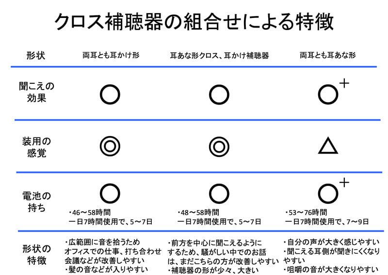 過去の比較表。今現在、真ん中の耳あなクロス、耳かけ補聴器はありませんので、その点にご注意ください。
