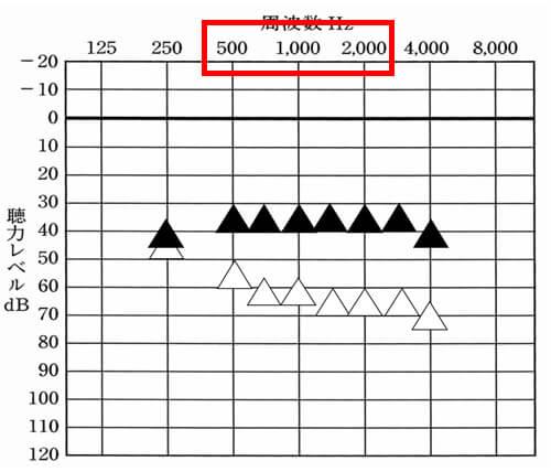 音声が影響しやすいのは、500Hz〜2000Hzの間。ですので、なるべくこの部分は、改善させたいところです。