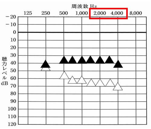2000Hz〜4000Hzは、アラーム系やお知らせ系の音が多いです。正直、1000Hzあたりのものもありますが、高い音や聞こえていないとマズイもの(車のバックの時の音、チャイム系)は、2000〜4000Hzあたりが多くなります。