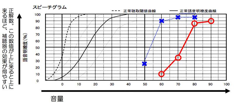 音声を大きく聞かせた際、本当に理解しやすくなるのか。を調べる測定(語音明瞭度測定)縦軸が正解数で、こちらの数値が高いと高いほど、補聴器の適性があると見なされる。補聴器の適正は、50%になり、改善させる場合、70〜80%くらいあると、それなりに改善できるようになります。(最良値で考えていきます)