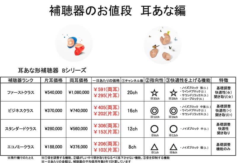 耳あな形補聴器の性能も全く同じ考えで行われています。