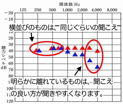 横並びになっているものは、だいたい同じくらいの聞こえになります。一マス(5dB)の違いであれば、許容範囲で、3、4マスくらい離れると、明らかに聞こえが良い方が聞こえてきます。上記の図ですと、右側の方が高い音は、聞こえ、左側は、あまり高い音は、聞こえる感覚はありません。