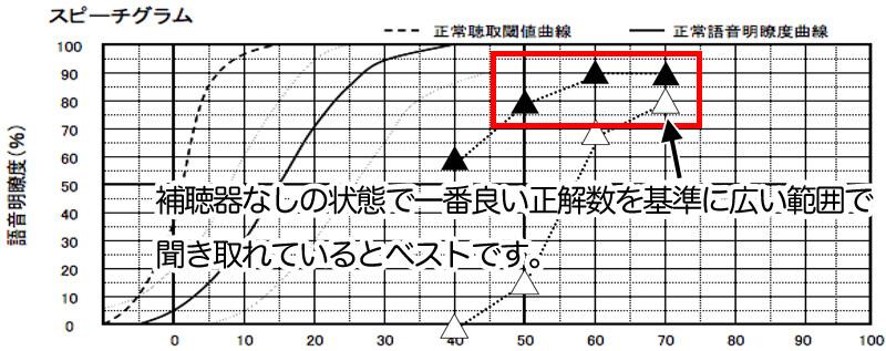 補聴器なしの状態の一番良い数値(△、この場合は、70dBで聞こえている80%)を目安に、50dB、60dB、70dBで、それと同様か、-10%以内までで聞こているとベストです。