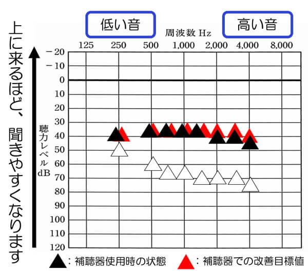 基本的にどのような聴力にも改善できると良い数値があります。それを各周波数別に見れるようにしたのが、この測定です。
