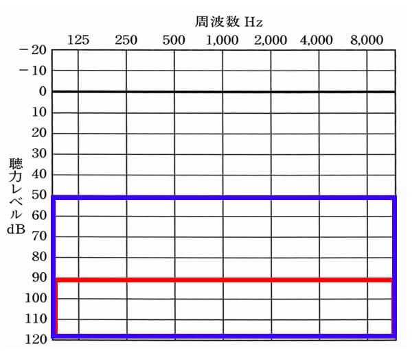 対象となるケースその②。片耳が50dB以下、もう片耳が90dB以下の場合も対象になります。この場合は、基本的に6級という等級になります。
