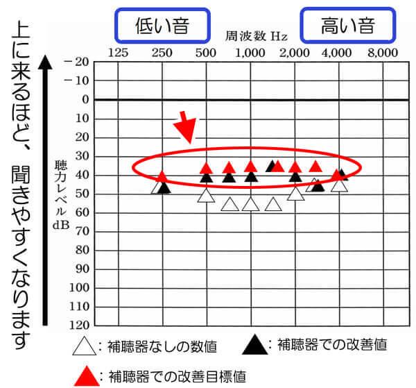 35dBを目標の改善値にしている理由は、先ほどの70dB、60dB、50dBでの音声でのテストでよくなりやすいからです。大きくすればいいというわけではないのは、事実ですが、音を入れないと聞こえないのも事実ですので、ある程度、音を入れることは大切になります。