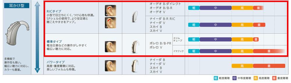 耳かけ形の場合は、この範囲が対象ですね。