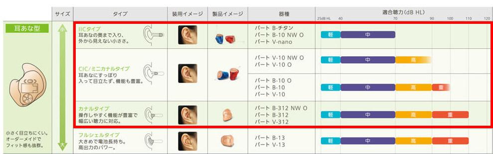 耳あな形補聴器は、主にこちらが対象になります。