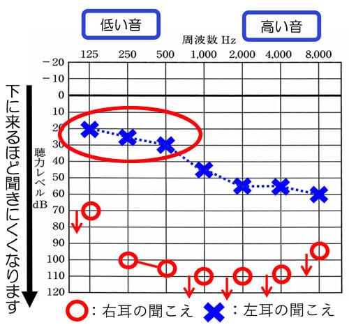 125hz、250Hz、500Hzあたりが、60dBよりも軽い場合は、特に感じやすくなりますので、その点に注意です。