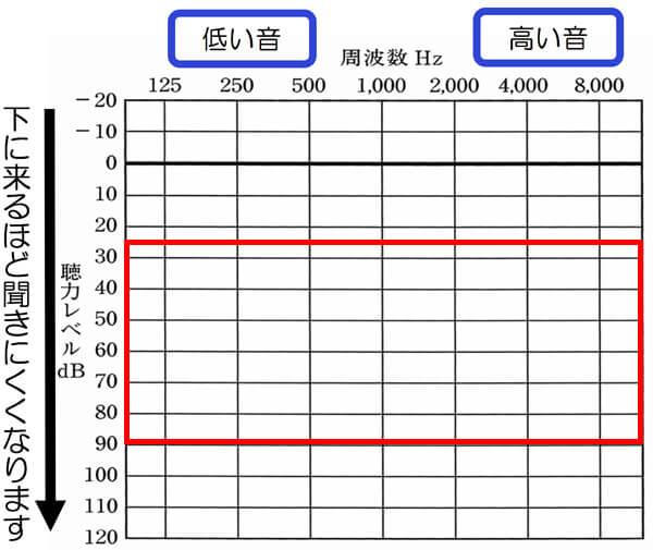 ボレロBーSPの場合は、大体、90dBくらいの方まで補うことができる補聴器です。