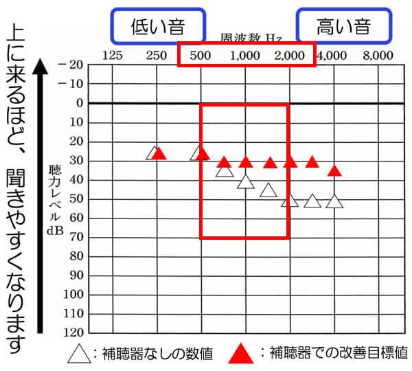 音声の改善で重要になりやすい500〜2000Hzは、なるべく改善できるとベストです。厳しい場合は、500Hz、750Hz、1000Hz、1500Hzだけでも改善しましょう。