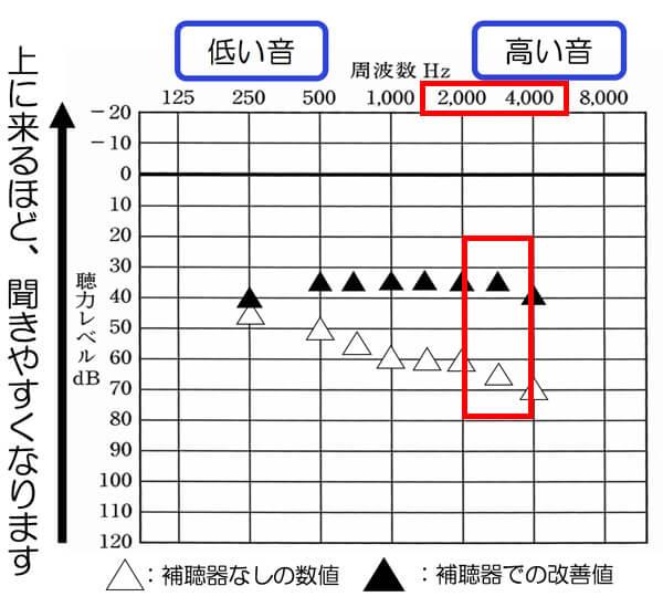 アラーム系の音は、この辺りが影響します。だいたいどの周波数も40dbくらいまで改善できていると、聞こえるようになったり、気づくようになってきます。