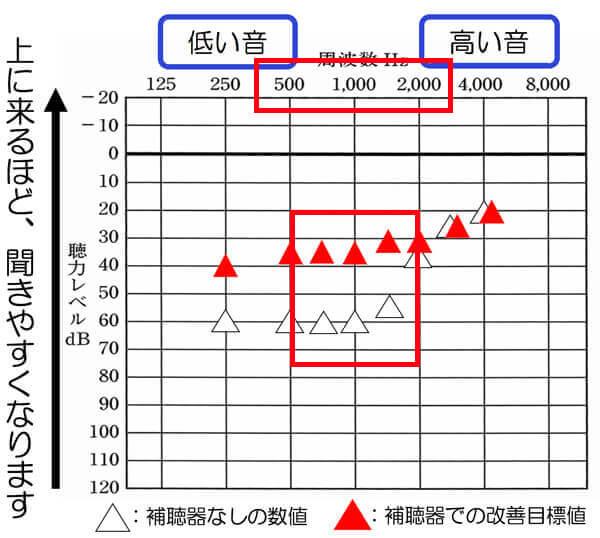 そして、音声に影響しやすい500Hz〜2000Hzの間は、改善するようにしましょう。特に男性の声あたりは、500Hzあたりが影響しやすいので、500Hz、750Hz、1000Hzあたりは、改善できると、効果を実感しやすくなります。