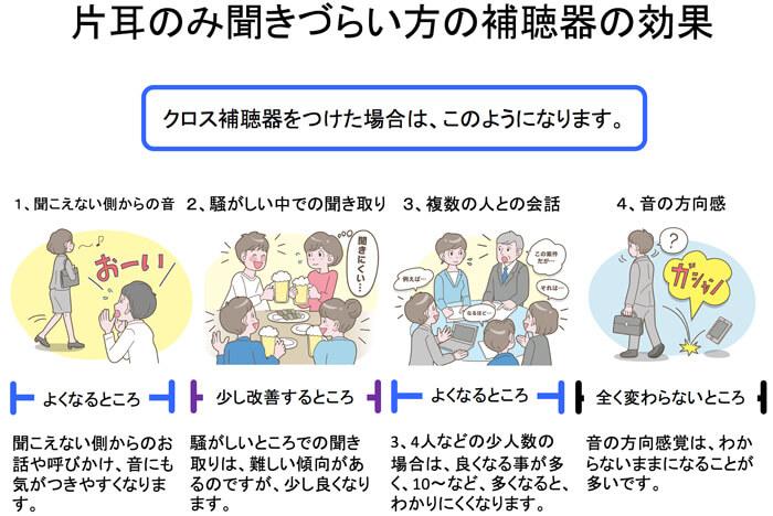 クロス補聴器の効果は、こちらの通りです。ただ、実際には、補聴器メーカーが言っている効果をそのまま書いたわけではなく、実際に試聴や購入した人の意見を参考に効果を書いていますので、そのままの内容になります。