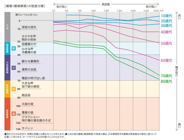 年齢による難聴のレベルです。基本的に高い音から徐々に低下する傾向があります。