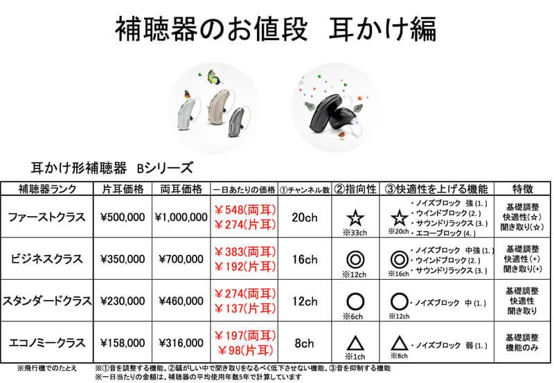 主な補聴器の金額表です。一番、右に特徴を記載しています。