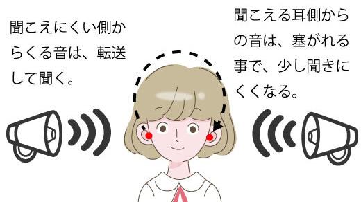 耳あな形のクロスは、聞こえにくい側からの音は、しっかり入るのですが、逆に今まで聞こえていた側の音が、耳が塞がれることにより、聞きづらくなります。その点が欠点です。