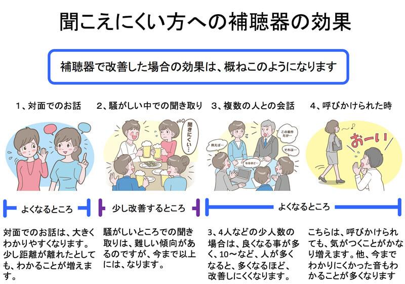 会話のレベル、そして、聞こえる音の範囲。それらを全体的に改善し、聞こえにくさがある方を改善する。それが、補聴器です。