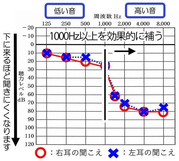 オープンフィッテングの場合、特殊な耳せんを使うことにより、1000Hz以上のみを効果的に補う。ということができます。