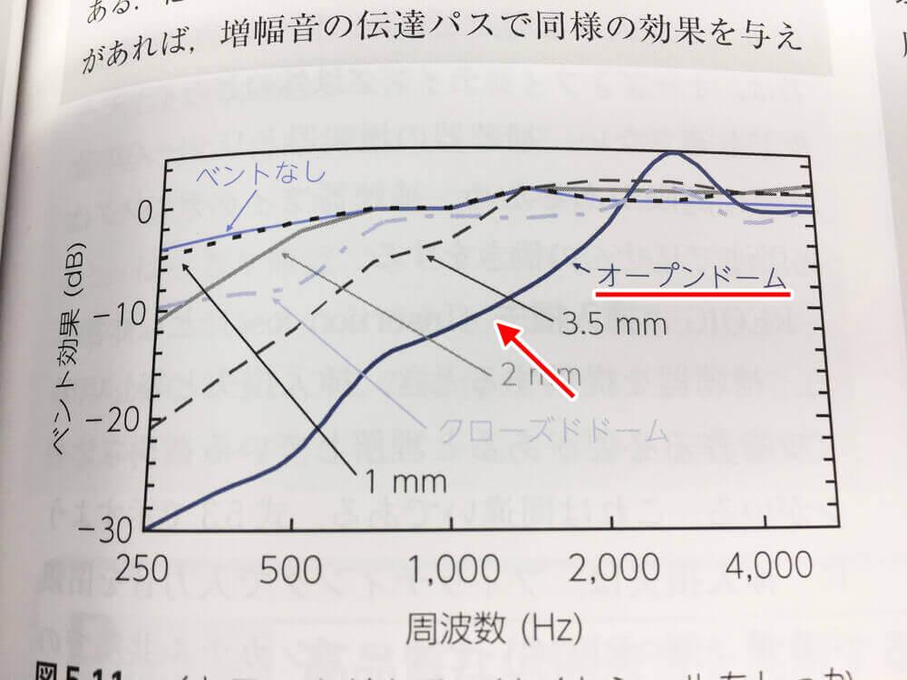 こちらは、同じ音を入れた際に、どのように音が伝わるか。を示した図です。オープンドームという形状を使い、オープンフィッテングをするのですが、2000〜4000Hzの間で盛り上がっているのがわかります。それだけ、その部分に関しては、補いやすくなる事を意味します。