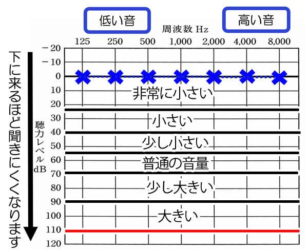 一般的な人の聴力は、基本的に0〜10dBになります。赤い線は、一般的に聞こえる音の最大値をイメージしています。