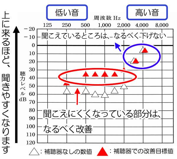改善のイメージです。補聴器は、改善できてもせいぜい、30dBくらいまでです。そのため、元の耳で、その数値よりも良いところは、なるべく下がらないようにできると、良いです。