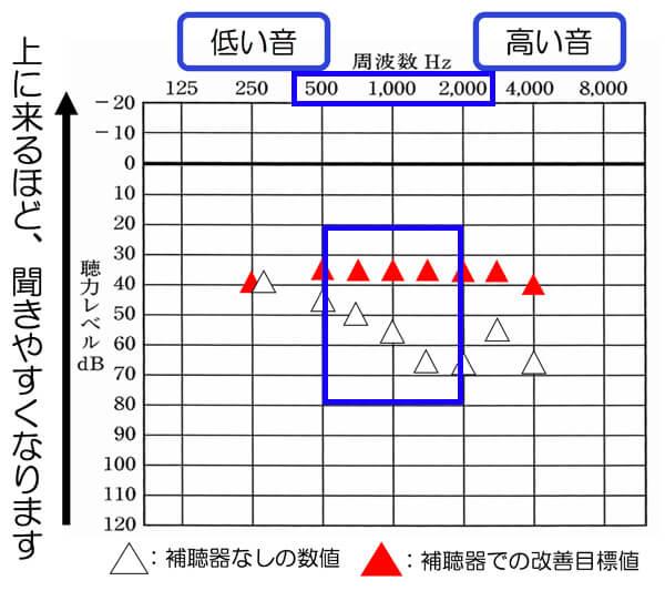 音声に関しては、500〜2000Hz辺りが影響しやすく、できれば音声を聞きやすくするためにも、この辺りは、目標改善値まで、改善したいところです。