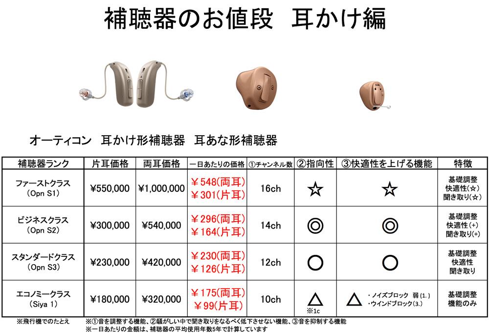 オーティコン補聴器のおおよその金額。充電形の補聴器のみ、こちらより、金額が上がります。しかし、それ以外は、概ね、こちらの金額になります。