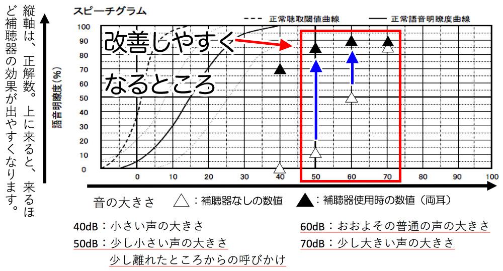 補聴器を装用して言葉の聞き取りがどのくらいできるのか。を調べる測定がありますが、その傾向として、先ほどの数値まで改善すると、こちらの50〜70dBくらいまでは、平均的に改善する傾向があります。