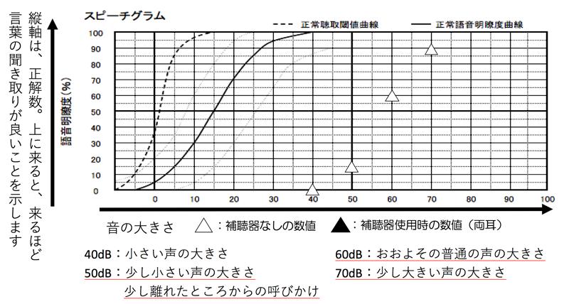 縦軸が正解数で、上にくるとくるほど、良い数値で、理解できている事になります。横軸が音の大きさで、どのくらい音を大きくしたか。を表します。△が調べた数値です。こんな感じで出してくれると、どの声がどのくらい理解できるかがわかって、わかりやすいですね。