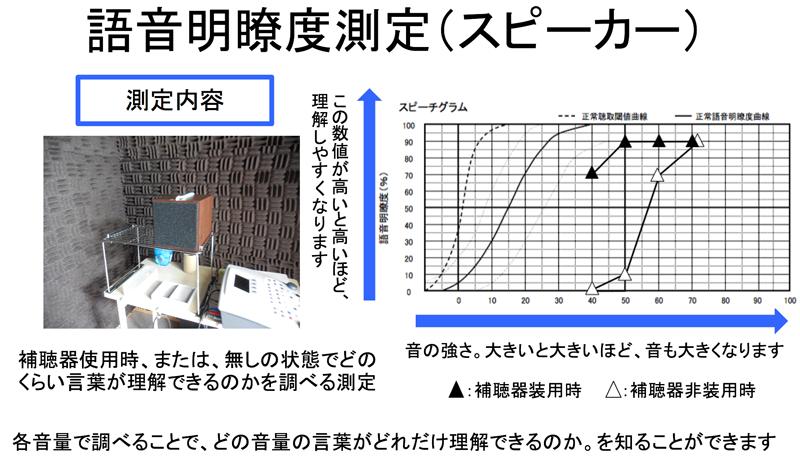 この測定は、基本的に補聴器の効果の有無を調べる際に使われる測定です。その一部である、補聴器なしの状態を調べる事で、現状をより把握しやすくなります。