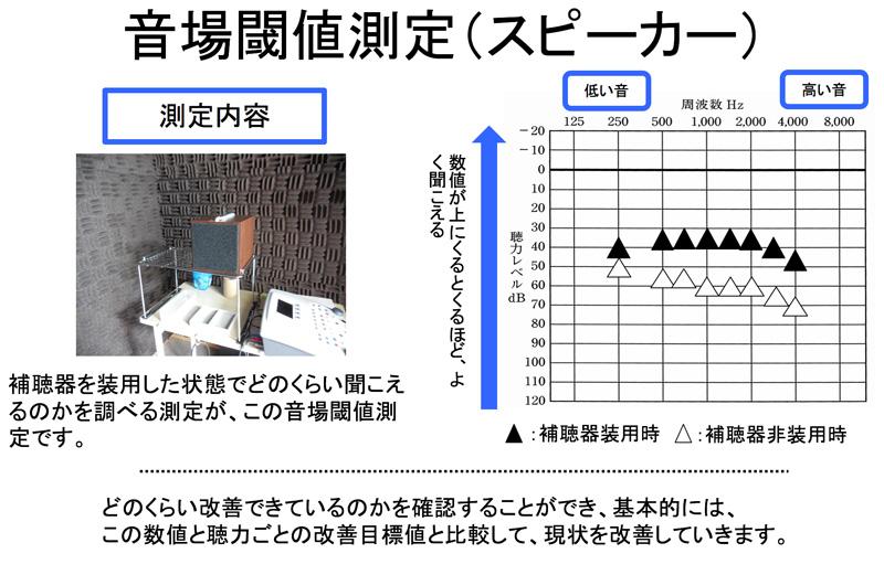 補聴器での聞こえの改善状況を見える化するのに良く使われるのは、この測定です。